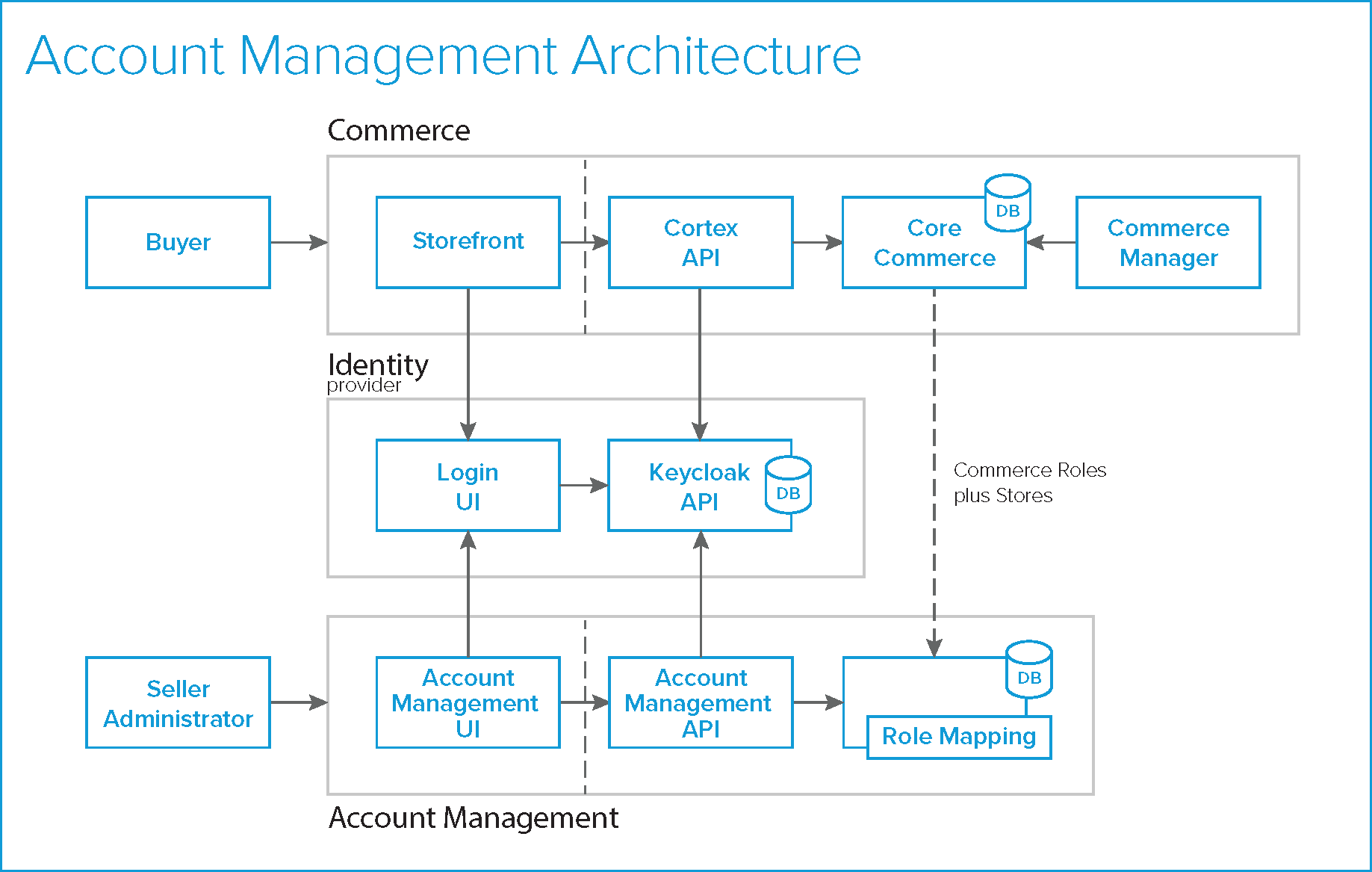 Account Management workflow overview