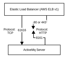 Author and Live Environment Details · CloudOps for AWS