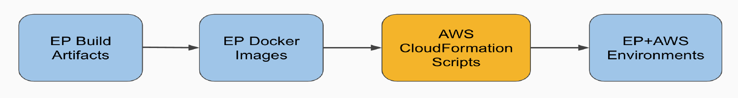 Simple deployment process