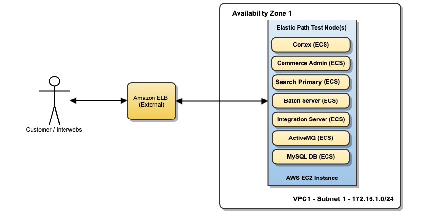 Elastic Path Commerce related containers on one instance exposed through a load-balancer.