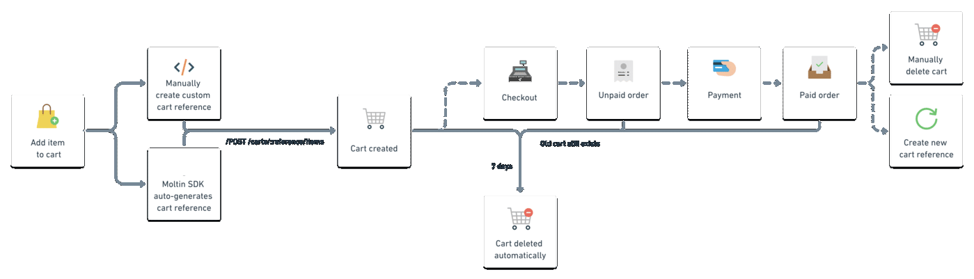 Shows a cart workflow, starting from adding the first item to a cart, through cart creation and checkout.