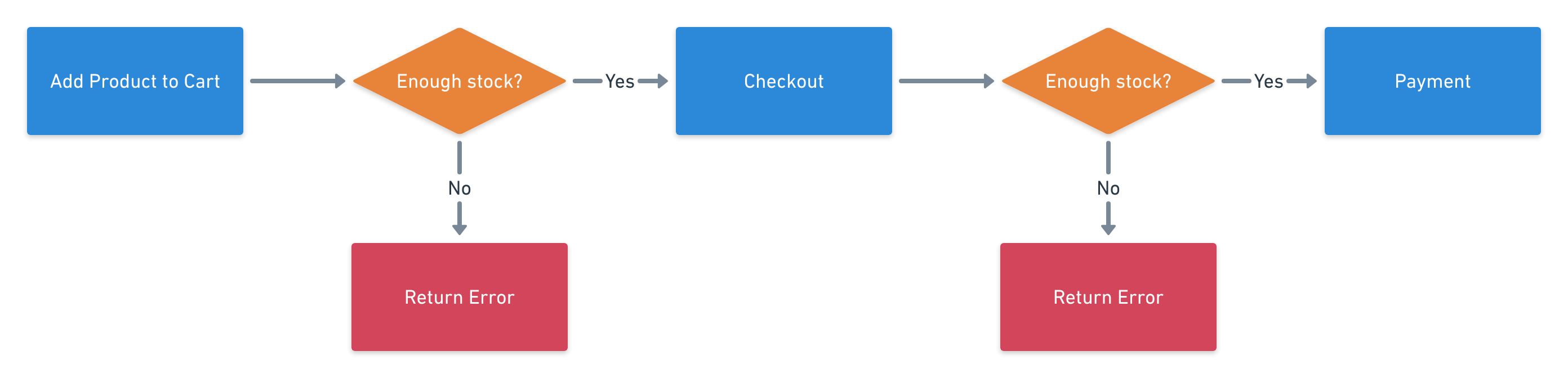 The order is created from the cart during the checkout process.