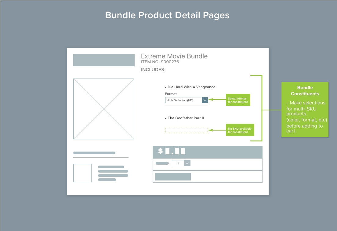 Bundle product detail pages