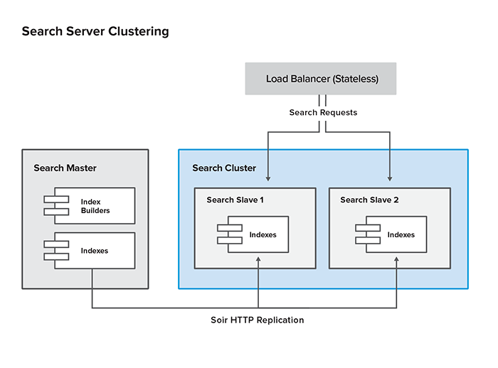 Search server clustering in a large deployment
