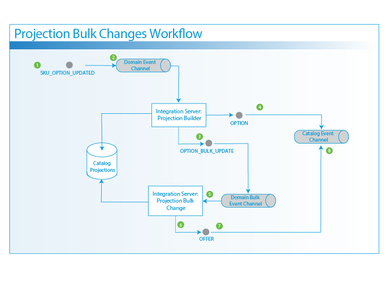 Workflow for Projection Driven Bulk Changes