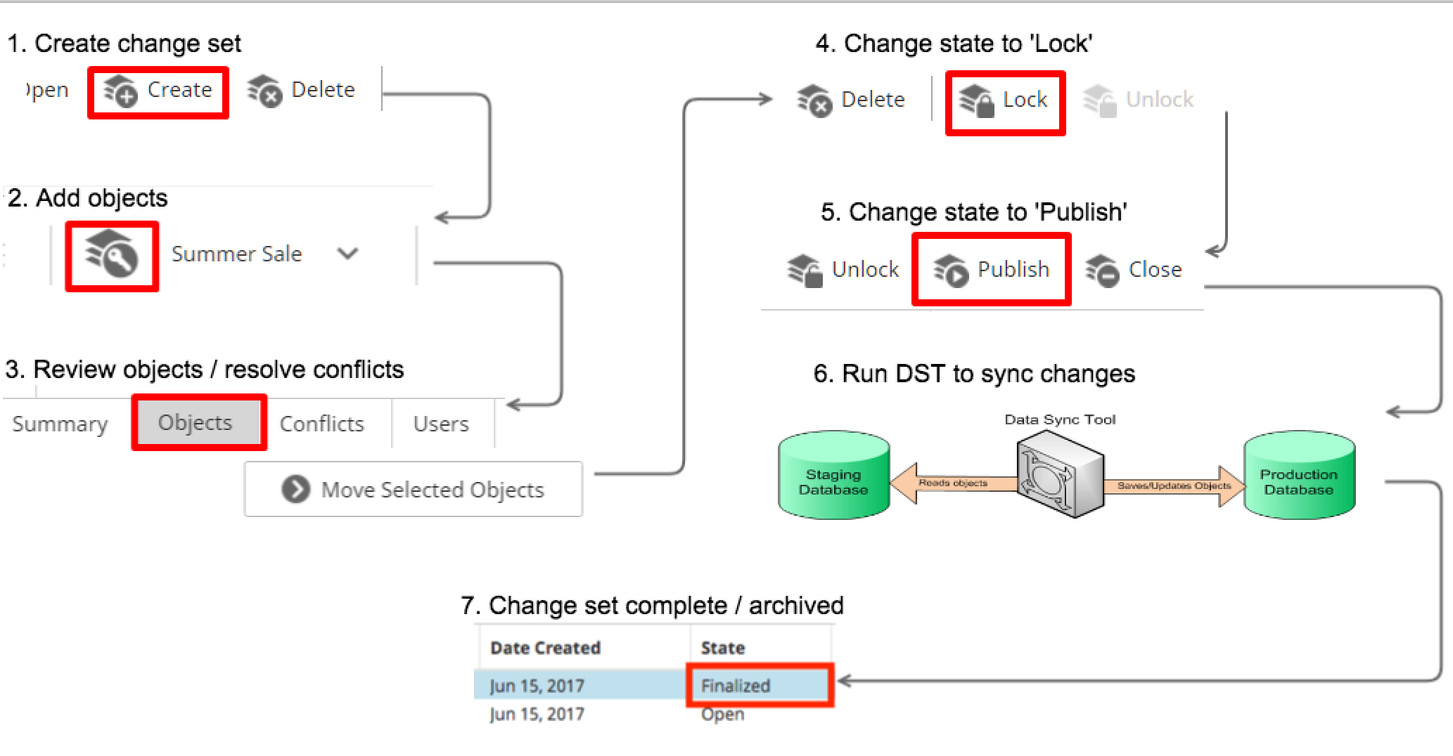 Overview of Data Sync Tool workflow