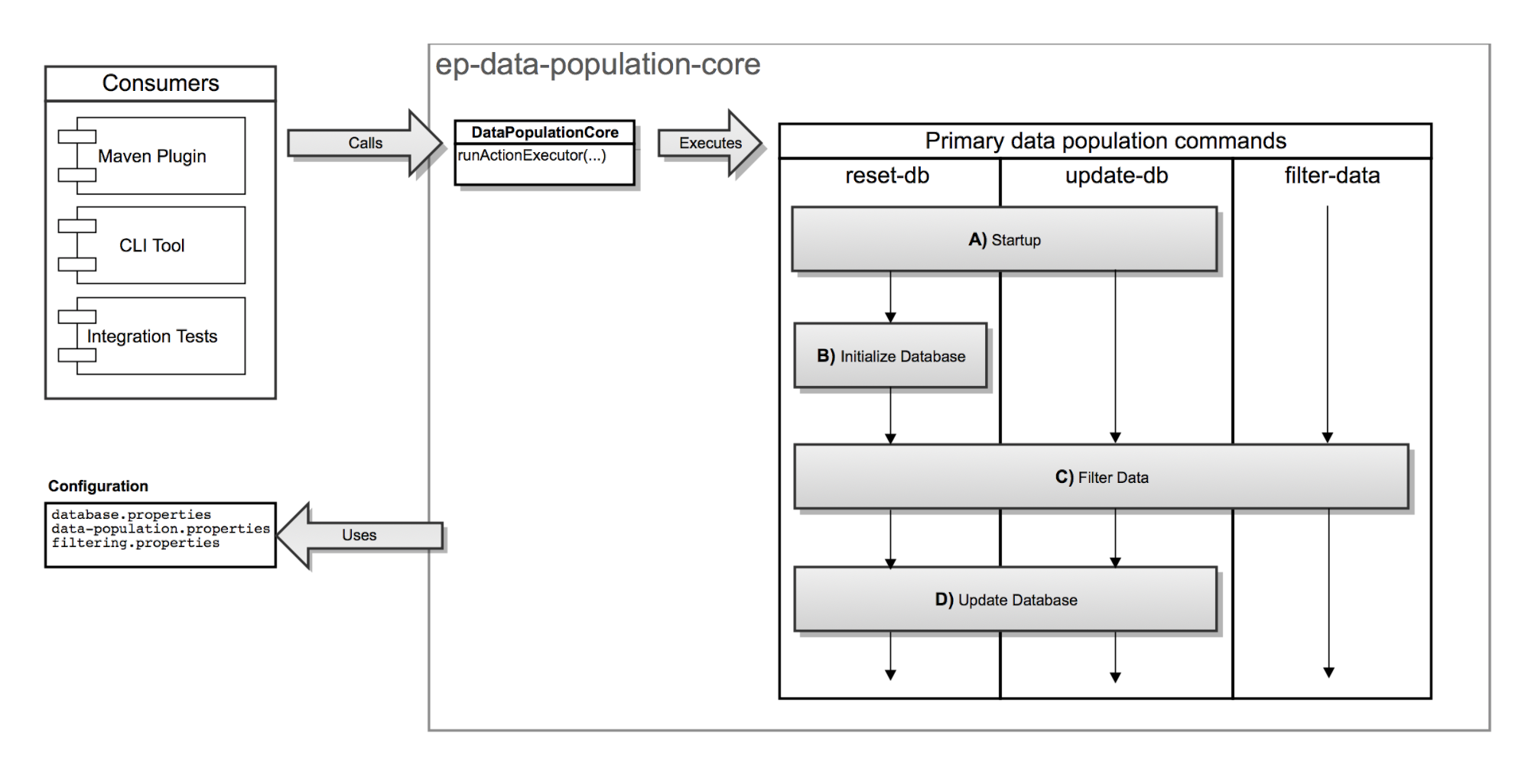 Data Population for Maven architecture