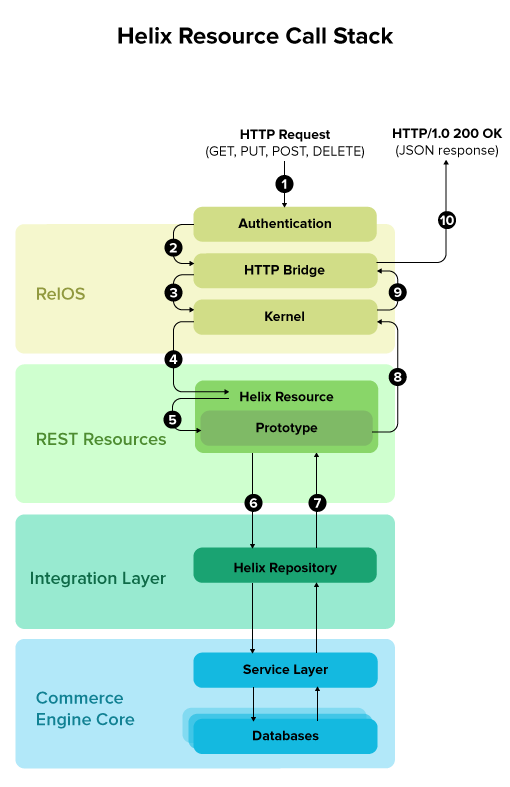 Overview of Helix Resource Call Stack