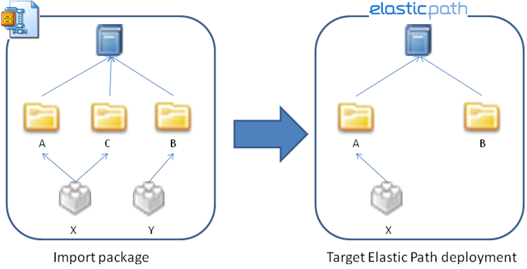 Example import strategy containing two categories