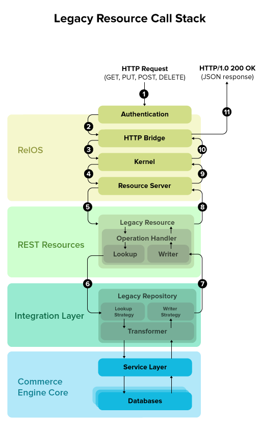 Overview of Legacy Resource Call Stack
