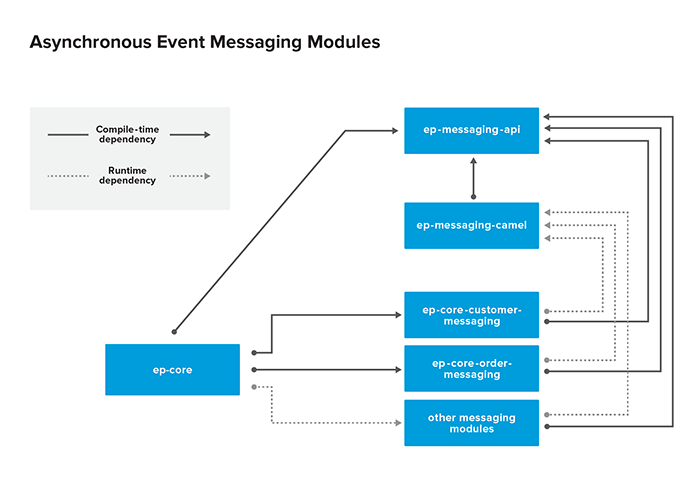 Asynchronous Event Messaging Overview