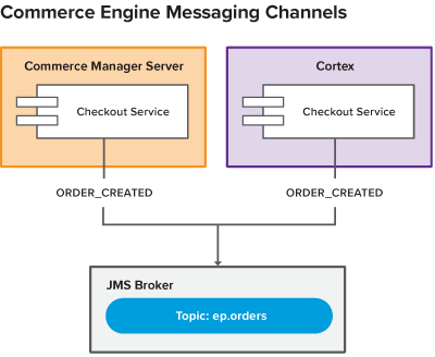 Commerce Engine Messaging Channels
