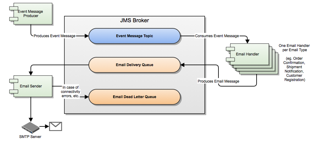 Email delivery in Elastic Path Commerce